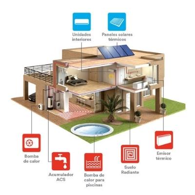 sistema de aerotermia instalado en un hogar